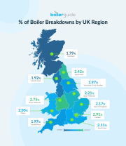 A visual representation of the results of the 2020 UK Boiler Breakdown Study.
