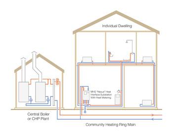 Metering Solutions End Of The Combi Boiler