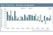 Sales volumes, quarter-on-quarter.