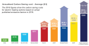 Average annualised carbon saving cost.