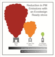 This graphic shows the reduction in PM emissions with an Ecodesign Ready stove.